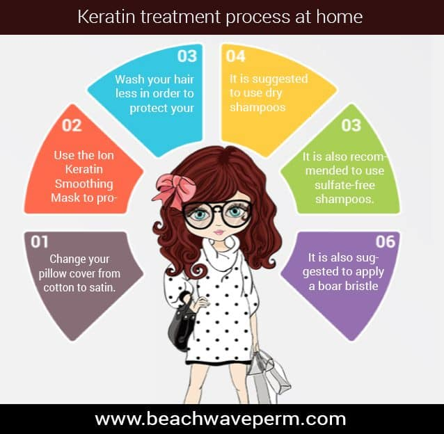 keratin treatment process steps at home - Infographic